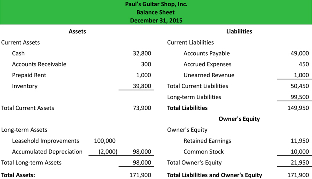 accounting balance sheet sample