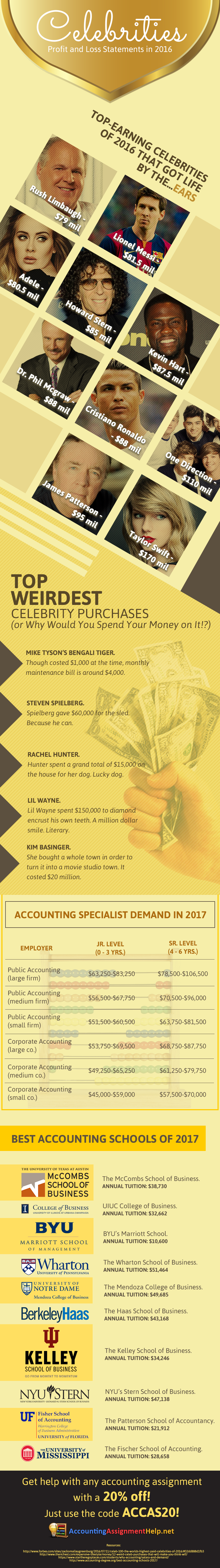 biggest celebrities earnings