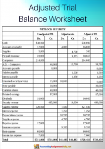 adjusted trial balance worksheet sample