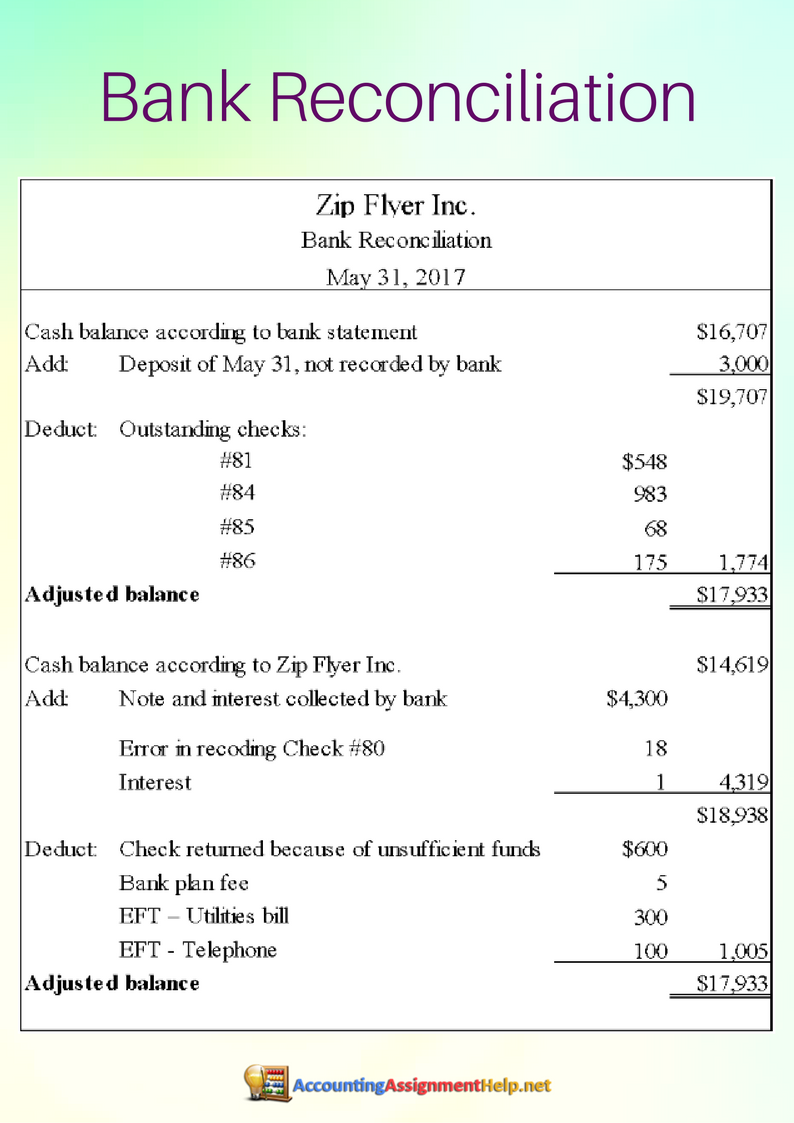 bank reconciliation example accounting